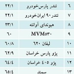 بی کیفیت ترین خودروهای ایرانی در شهریور