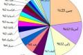 ایران هجدهمین خودروساز بزرگ جهان در سال 2012 شد