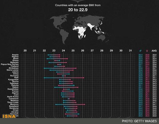سایت تلگرام ثبت احوال رتبه کشور ایران در میان چاق ترین کشورها