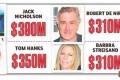 ثروتمندترین بازیگرانی که اسکار گرفته اند +جدول