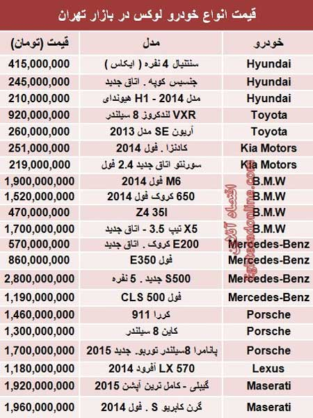 قیمت خودروهای لوکس در ایران
