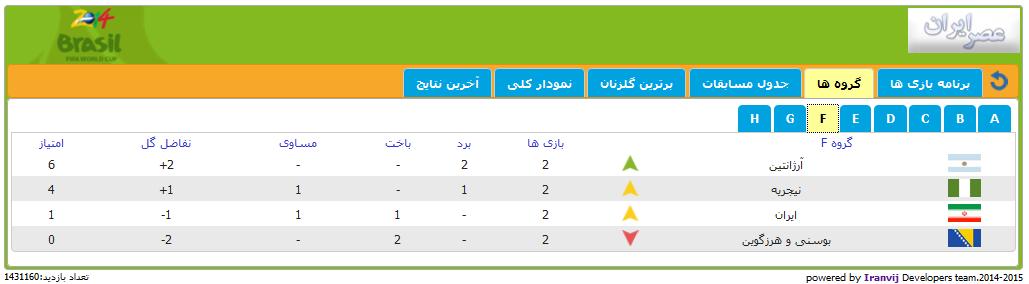 در چه صورتی تیم ایران به مرحله بعد صعود می کند؟