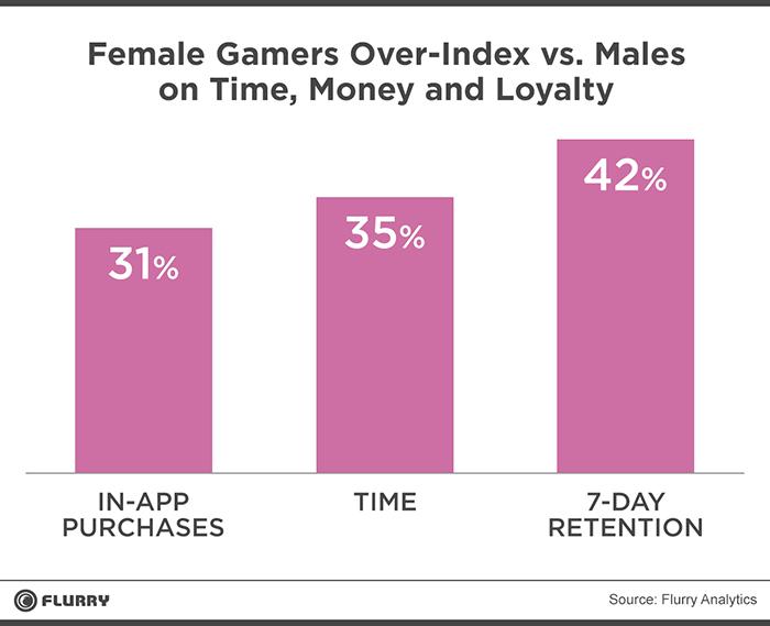 زنان بیش از مردان به بازی موبایل علاقه دارند!