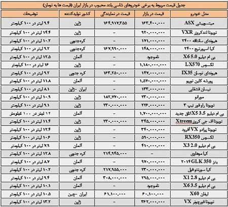 قیمت محبوب ترین خودروهای شاسی بلند در ایران