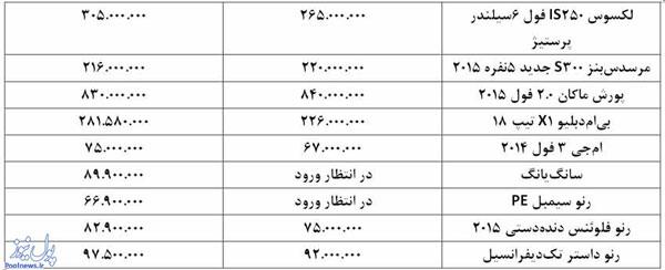 قیمت ارزان ترین خودروهای خارجی وارداتی در ایران