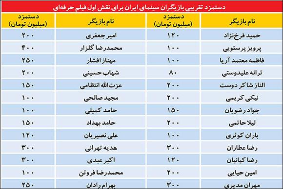 میزان دستمزد بازیگران معروف ایرانی برای هر فیلم چقدر است؟