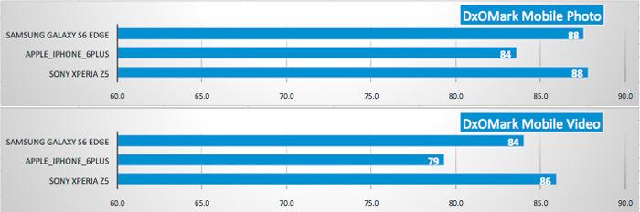 dxomark sub scores bar chart