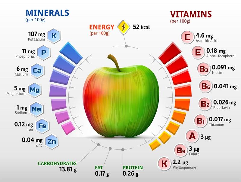 ویتامین های مفید