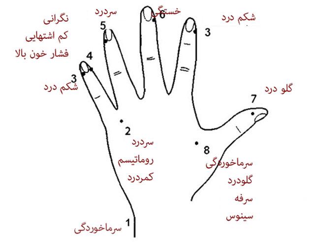 آموزش ماساژ دادن انگشت های دست برای تسکین دردهای مختلف بدن