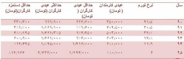 میزان عیدی کارگران و کارمندان در سال 96 چقدر است؟ + جدول