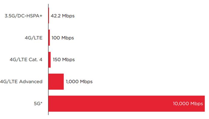 اینترنت 5G چیست؟ اطلاعاتی کامل در مورد اینترنت 5G