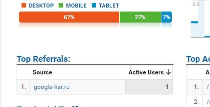نحوه مسدود کردن How to block Google-Liar.Ru spam in Google Analytics