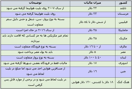 مقایسه هزینه عوارض خروج از کشور ایران با دیگر کشورها