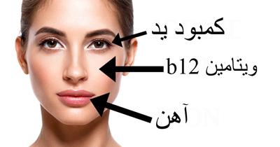 با نگاه کردن به چهره کمبود 6 ماده مغذی را تشخیص دهید