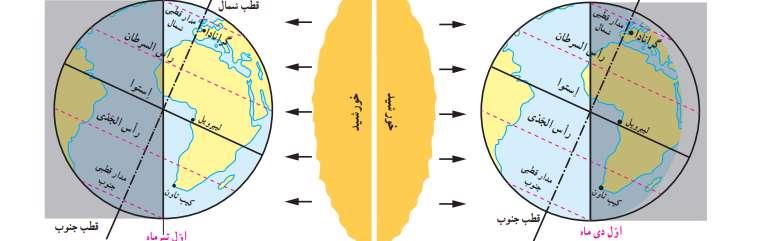 اطلاعات جالب در مورد خط استوا و دانستنی های جالب در مورد آن